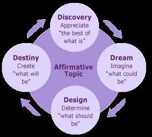 appreciativeinquiry